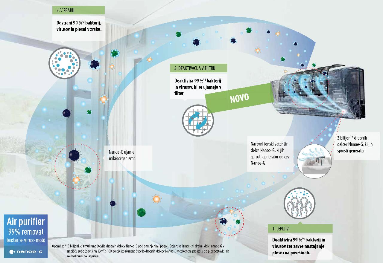 panasonic klime - nano g sistem