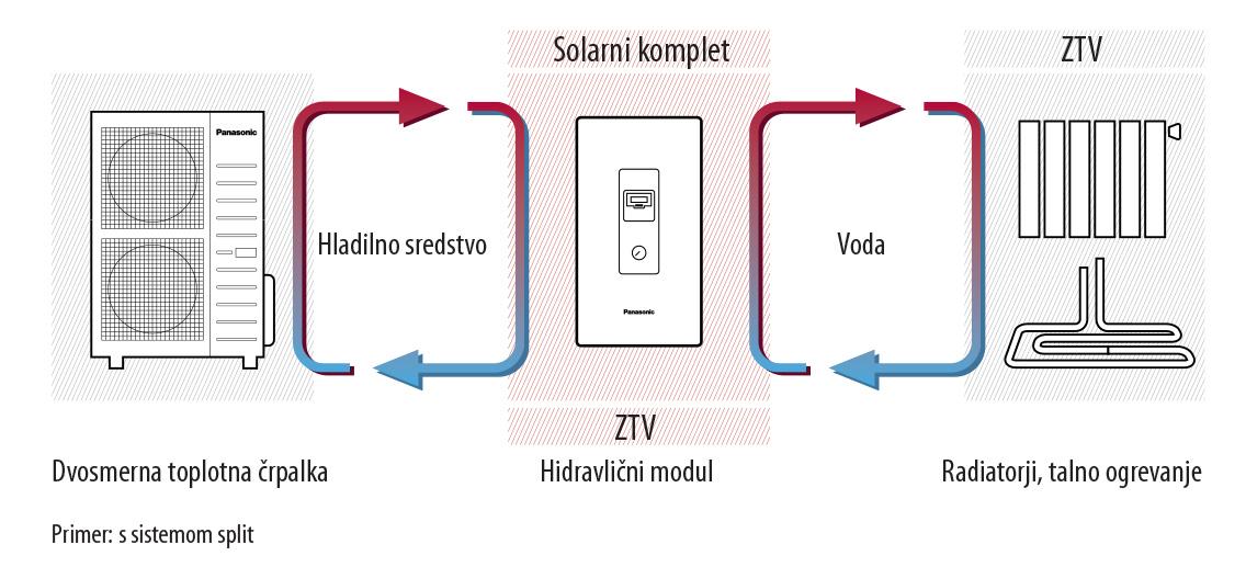 delovanje sistema Aquarea