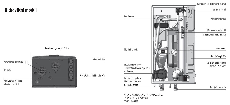 hidravlični modul