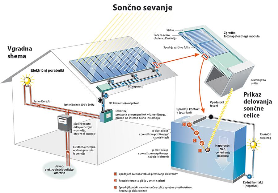 Sistem Net Metering